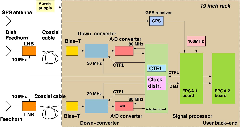 Figure 1: Block diagram of the PARIS-MB receiver.